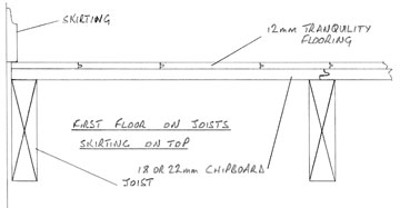 drawing showing board laid under skirtings