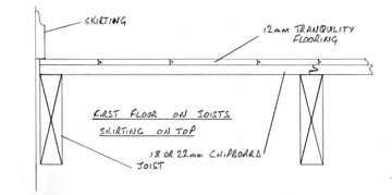 drawing showing board laid under skirting